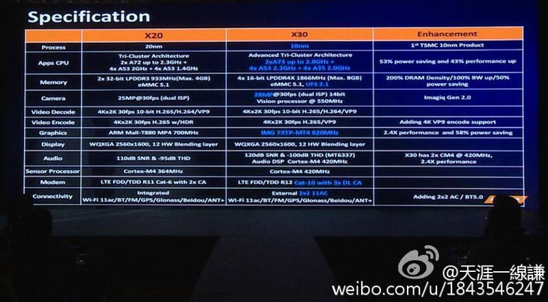 mediatek-helio-x20-vs-x30-specifications