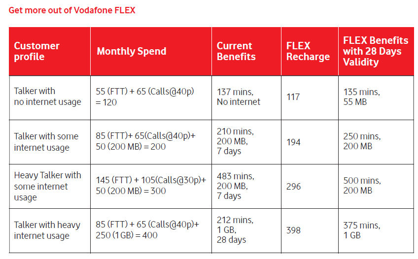 Vodafone 349 plan – Get 42 GB 3G/ 4G data + Unlimited Free Calling for 28 Days