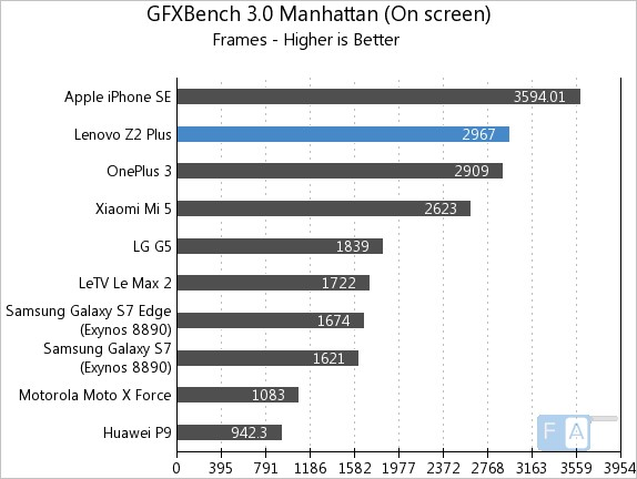 lenovo-z2-plus-gfxbench-3-0-manhattan-onscreen