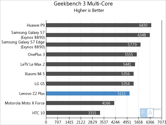 lenovo-z2-plus-geekbench-3-multi-core