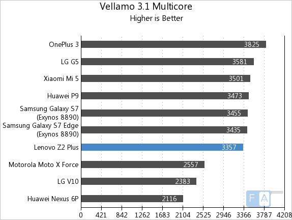 lenovo-z2-plus-vellamo-3-multi-core