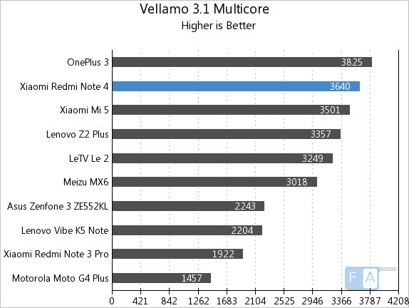 xiaomi-redmi-note-4-vellamo-3-multi-core