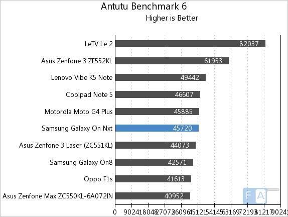 Samsung Galaxy On Nxt Benchmarks Exynos 7 Octa 7870 14nm