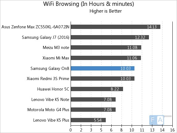 samsung-galaxy-on8-wifi-browsing