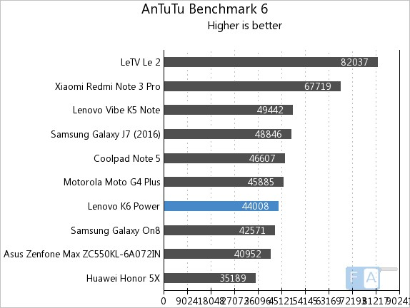 lenovo-k6-power-antutu-6