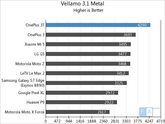oneplus-3t-vellamo-3-metal