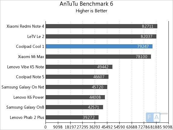 coolpad-cool-1-antutu-6