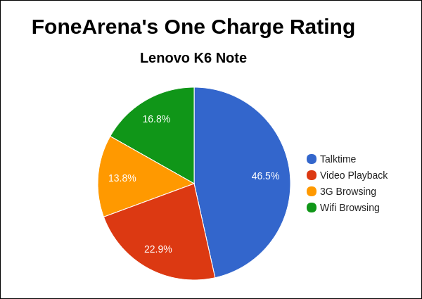 lenovo-k6-note-fa-one-charge-rating-pie-chart