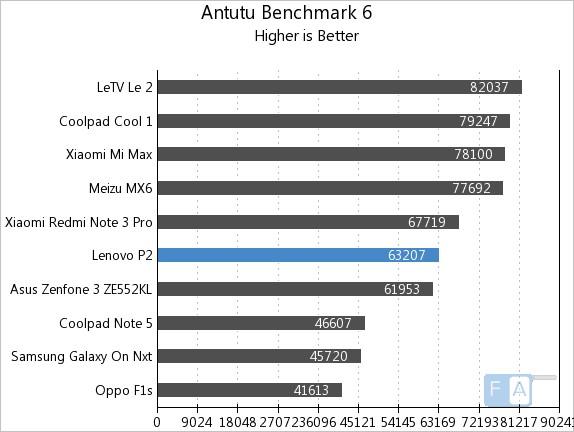 Lenovo P2 AnTuTu 6