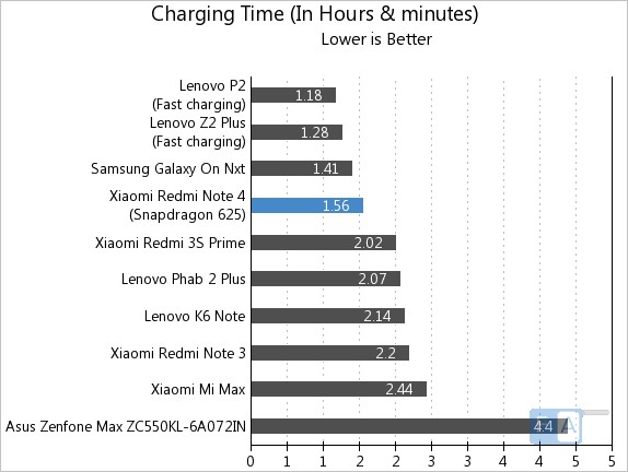 Xiaomi Redmi Note 4 Charging Time