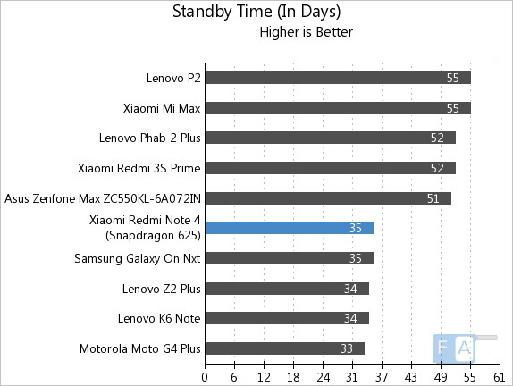 Xiaomi Redmi Note 4 Standby Time
