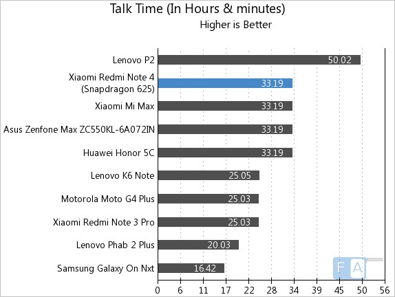 Xiaomi Redmi Note 4 Talk Time
