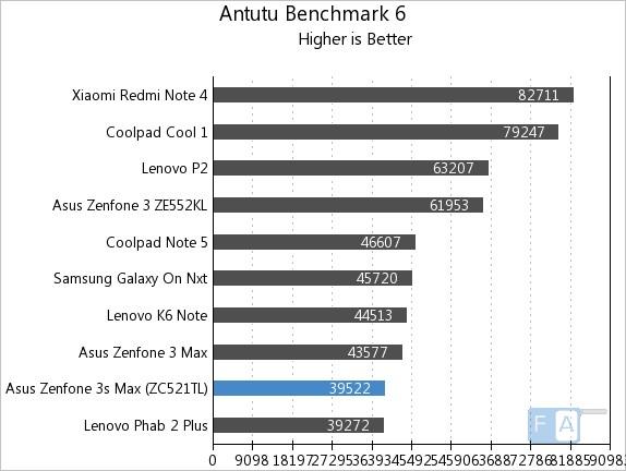 Asus Zenfone 3s Max AnTuTu 6