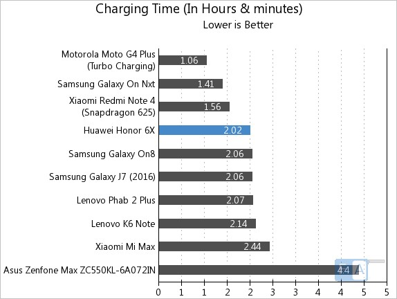 Honor 6X Charting Time