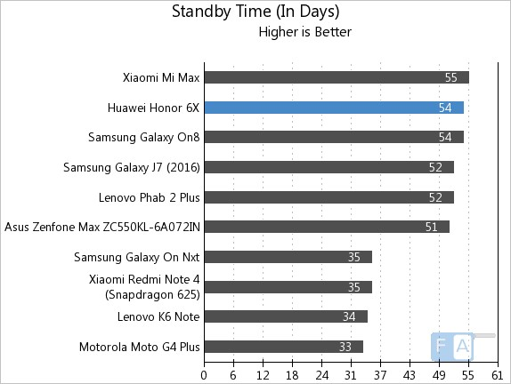 Honor 6X Standby Time
