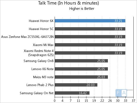Honor 6X Talk Time
