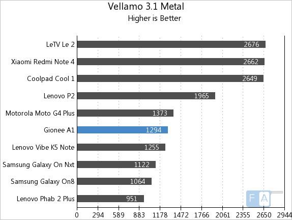 Gionee A1 Vellamo 3 Metal
