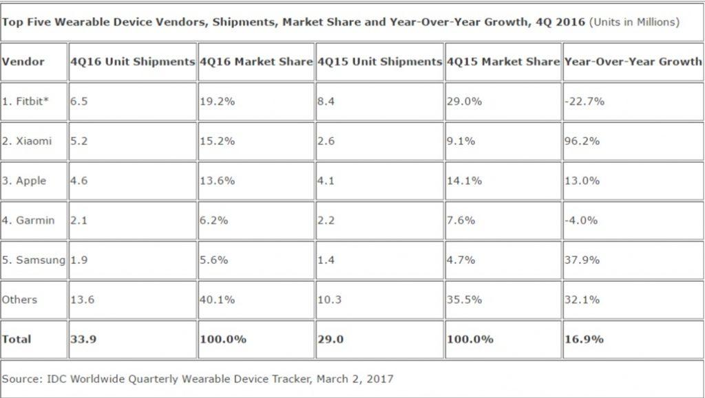 Worldwide wearables market grows 16.9%, Fitbit still on ...