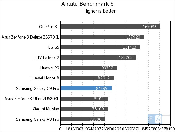 Samsung Galaxy C9 Pro AnTuTu 6