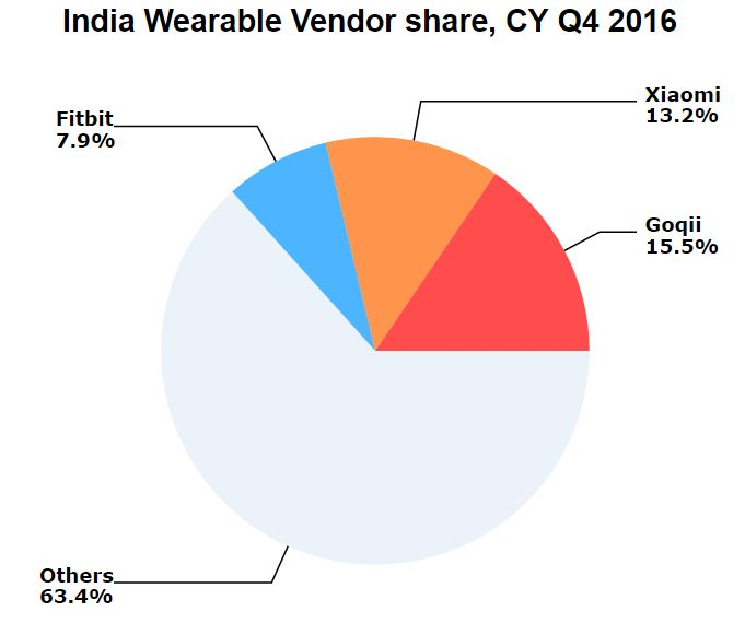idc_wearables_2016_india