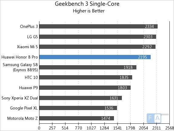 Honor 8 Pro Geekbench 3 Single-Core