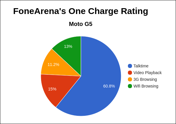 Moto G5 FA One Charge Rating Pie Chart
