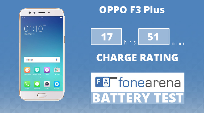 OPPO F3 Plus FA One Charge Rating