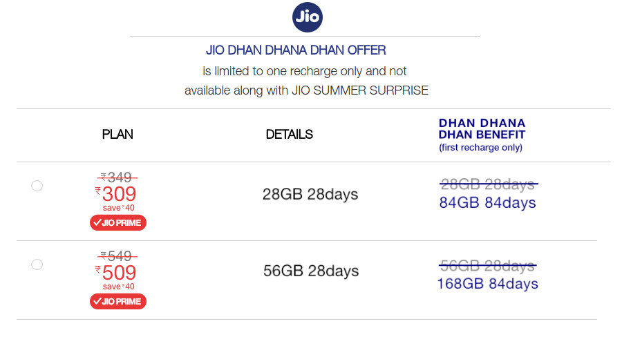 Reliance Jio Dhan Dhan Dhan Offer