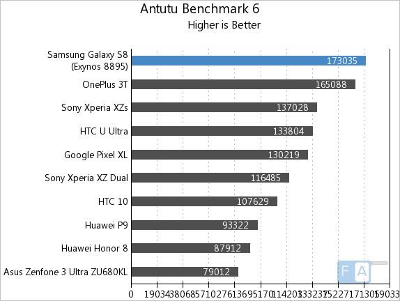 Samsung Galaxy S8 AnTuTu 6