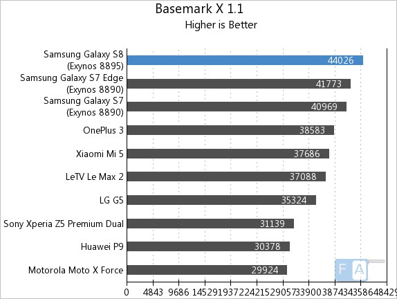 Samsung Galaxy S8 Basemark X 1.1