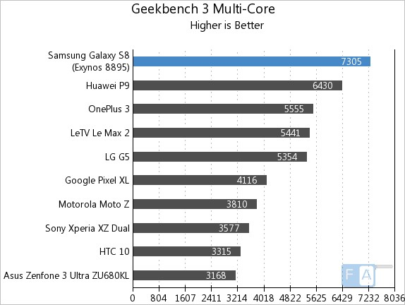 Samsung Galaxy S8 Geekbench 3 Multi-Core