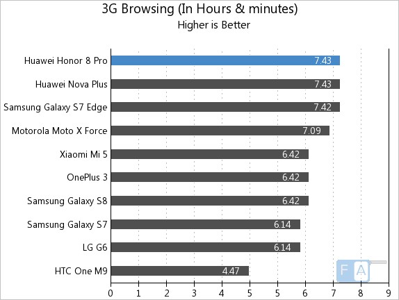Honor 8 Pro 3G Browsing