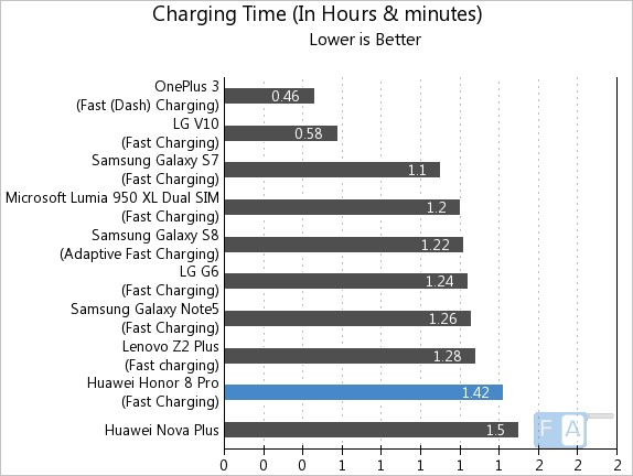 Honor 8 Pro Charging Time