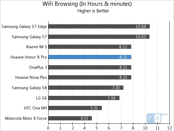 Honor 8 Pro WiFi Browsing