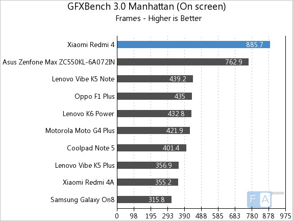 Xiaomi Redmi 4 GFXBench 3.0 Manhattan OnScreen