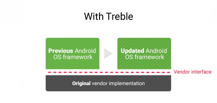google project treble2
