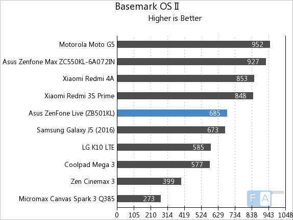 Asus Zenfone Live Basemark OS II
