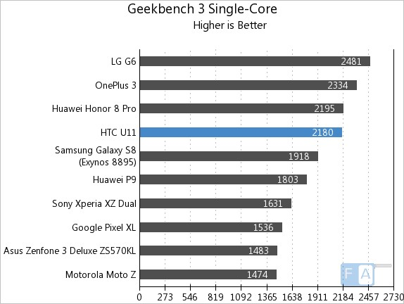 HTC U11 Geekbench 3 Single-Core