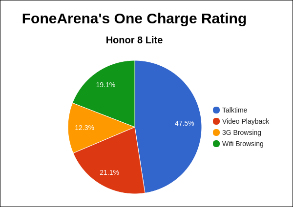 Honor 8 Lite FA One Charge Rating Pie Chart