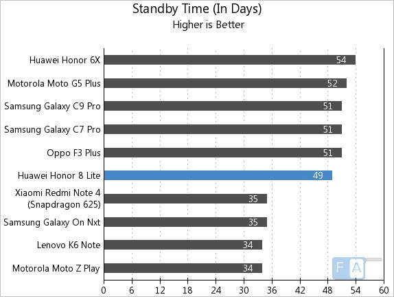 Honor 8 Lite Standby Time