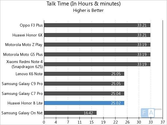 Honor 8 Lite Talk Time