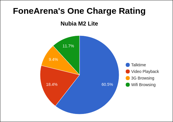 Nubia M2 Lite FA One Charge Rating Pie Chart