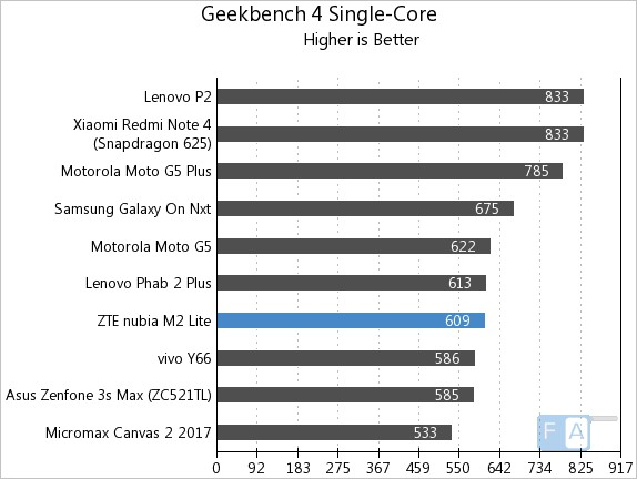 Nubia M2 Lite Geekbench 4 Single-Core