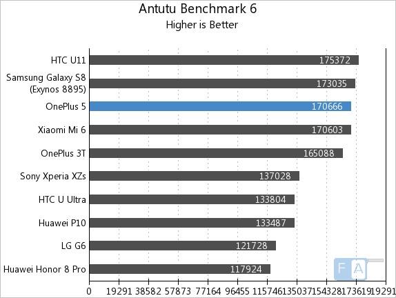 OnePlus 5 AnTuTu 6