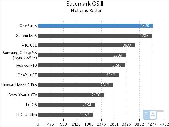 OnePlus 5 Basemark OS II
