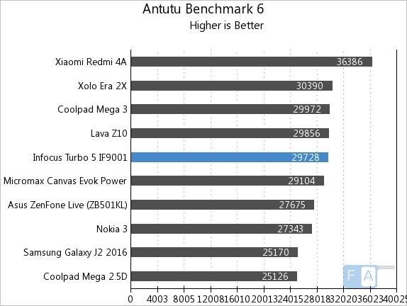 InFocus Turbo 5 AnTuTu 6
