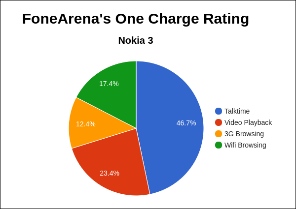 Nokia 3 FA One Charge Rating Pie Chart