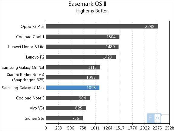 Samsung Galaxy J7 Max Basemark OS II