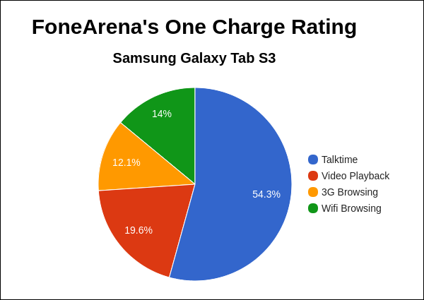 Samsung Galaxy Tab S3 FA One Charge Rating Pie Chart