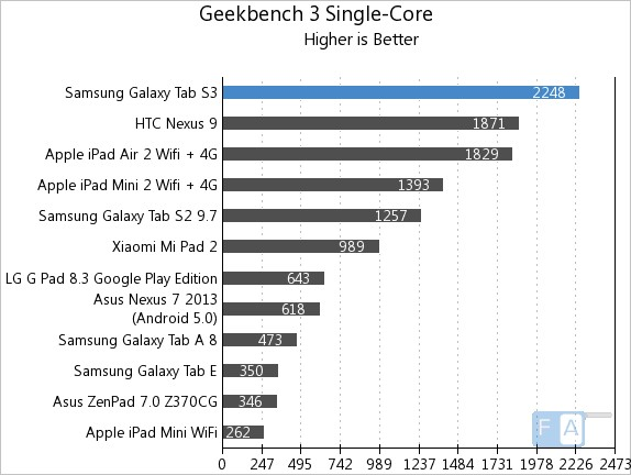 Samsung Galaxy Tab S3 Geekbench 3 Single-Core